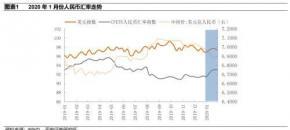 分析疫情对人民币汇率走势影响