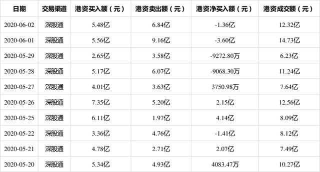 格力电器6月2日获深股通净卖出1.36亿 占当日总成交量的4.98%