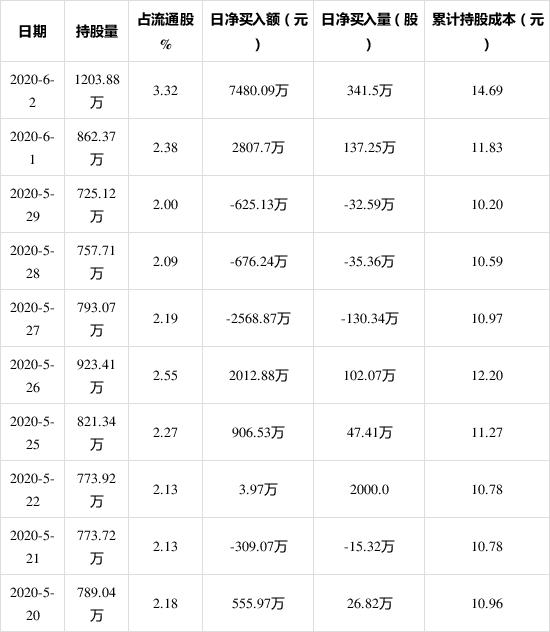 安洁科技6月2日获外资买入341.5万股 占流通盘0.94%
