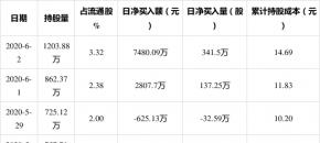 安洁科技6月2日获外资买入341.5万股,占流通盘0.94%