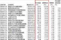 指数增强基金跑输基准指数 不同标的指数增强基金分化